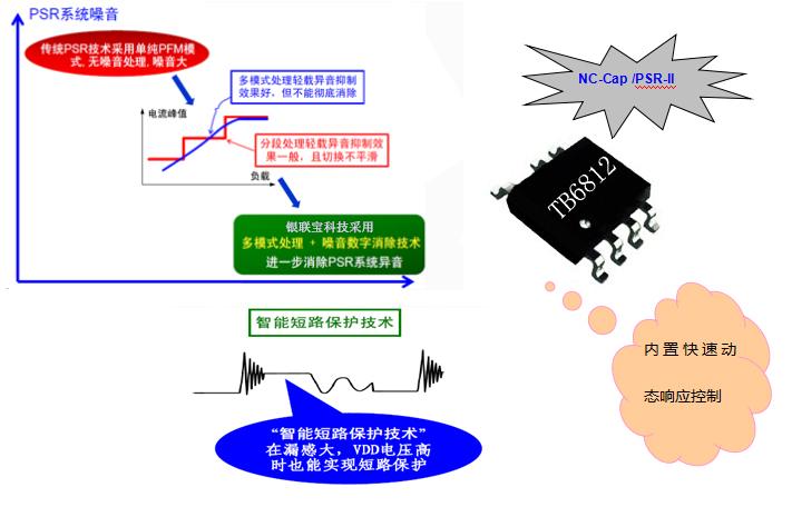 关于开关电源芯片在电源适配器上的应用和关于典型应用电路你知道多少?